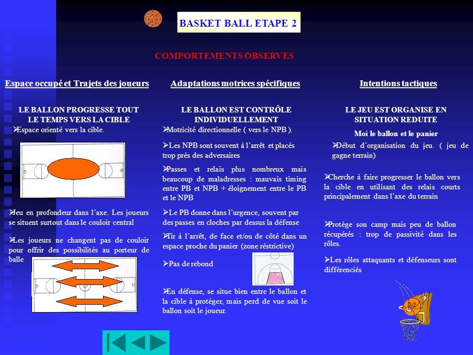 BASKET BALL ETAPE 2 COMPORTEMENTS OBSERVES