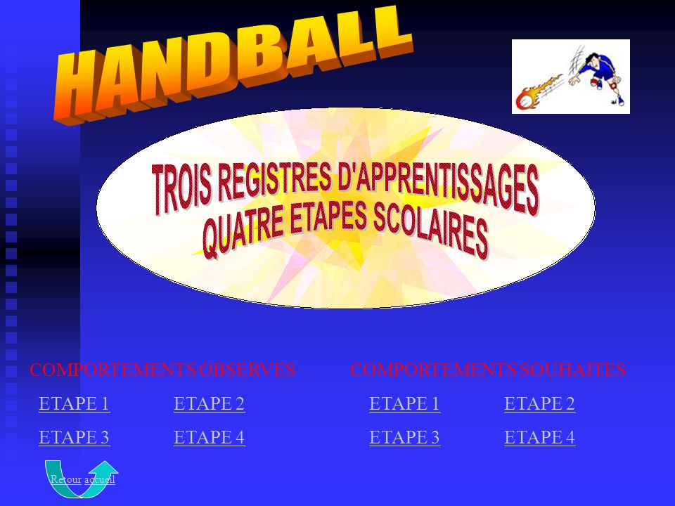 HANDBALL COMPORTEMENTS OBSERVES ETAPE 1 ETAPE 2 ETAPE 3 ETAPE 4