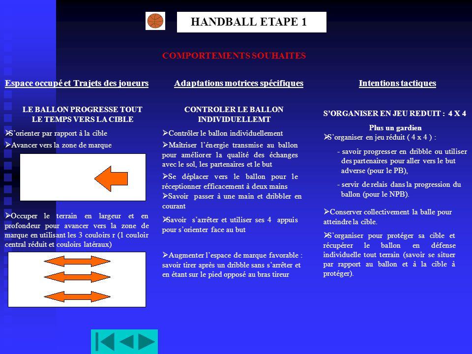 HANDBALL ETAPE 1 COMPORTEMENTS SOUHAITES