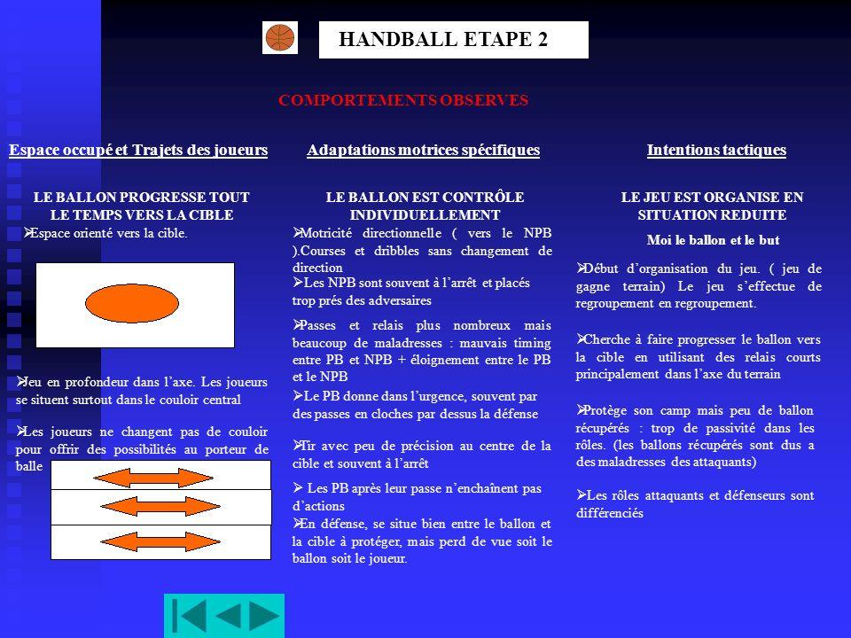 HANDBALL ETAPE 2 COMPORTEMENTS OBSERVES