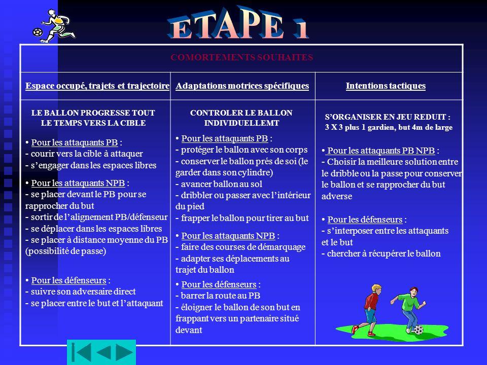 ETAPE 1 COMORTEMENTS SOUHAITES Espace occupé, trajets et trajectoire