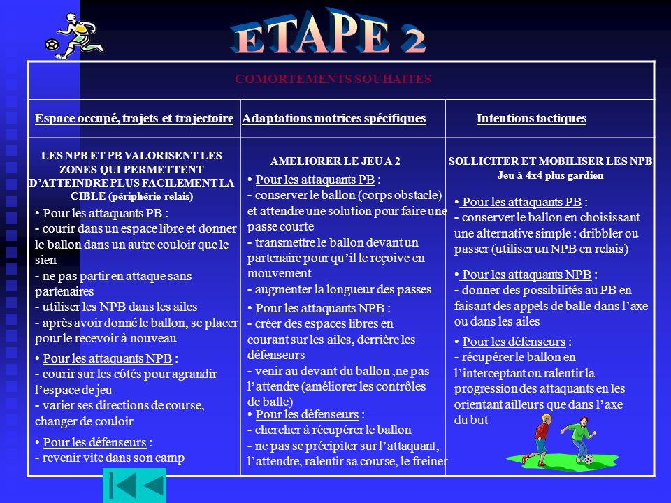 ETAPE 2 COMORTEMENTS SOUHAITES Espace occupé, trajets et trajectoire