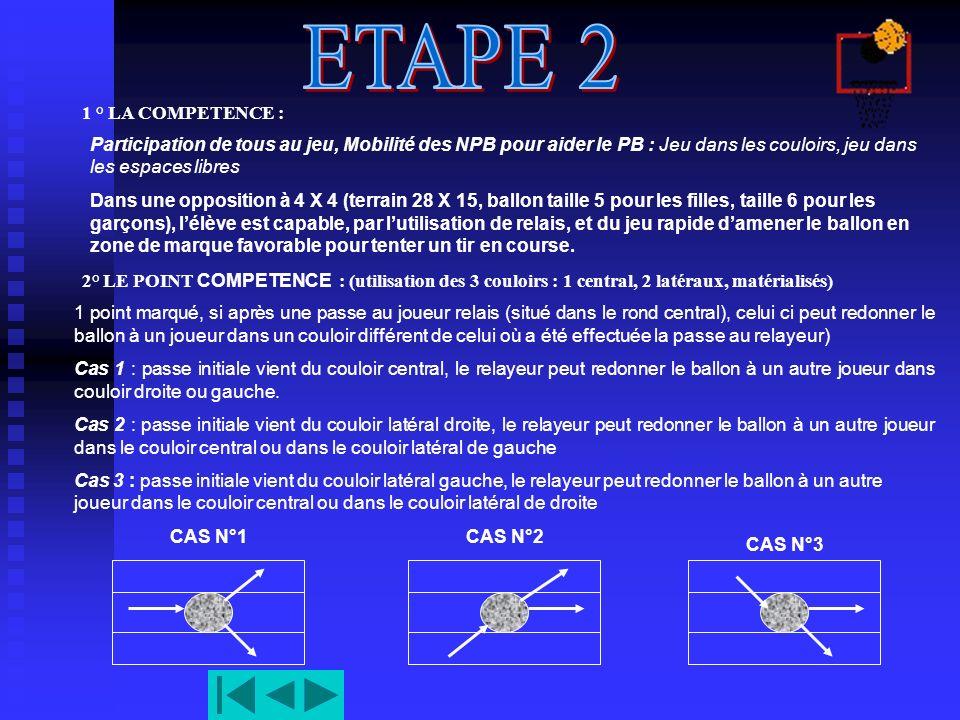 ETAPE 2 1 ° LA COMPETENCE : Participation de tous au jeu, Mobilité des NPB pour aider le PB : Jeu dans les couloirs, jeu dans les espaces libres.