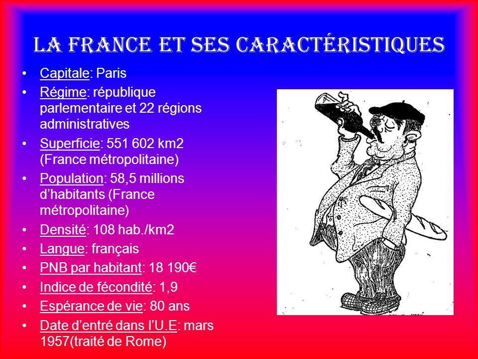 La France et ses caractéristiques
