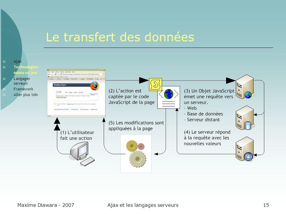 Le transfert des données