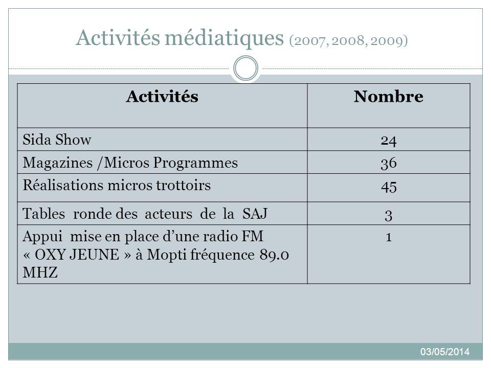 Activités médiatiques (2007, 2008, 2009)