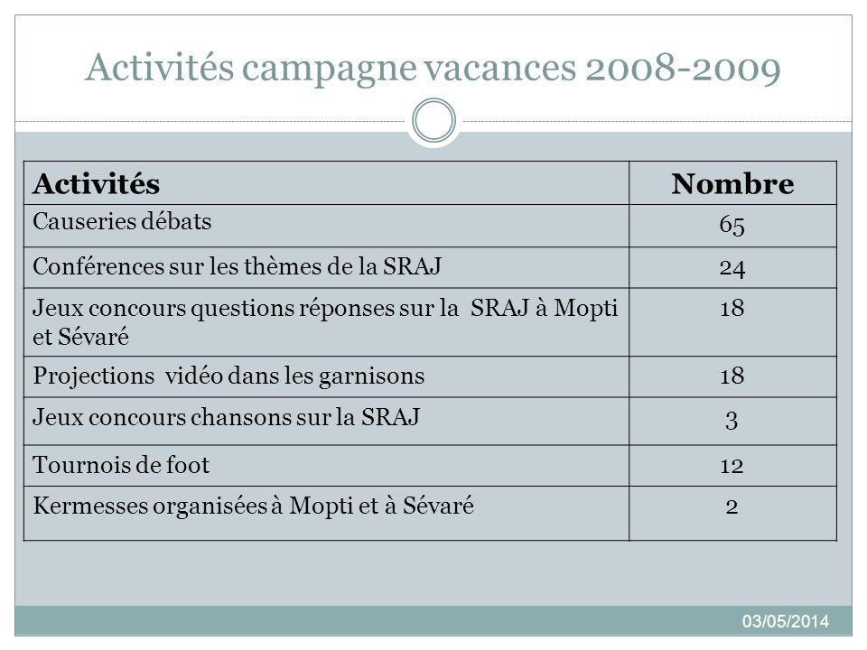 Activités campagne vacances 2008-2009