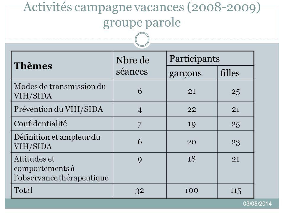Activités campagne vacances (2008-2009) groupe parole