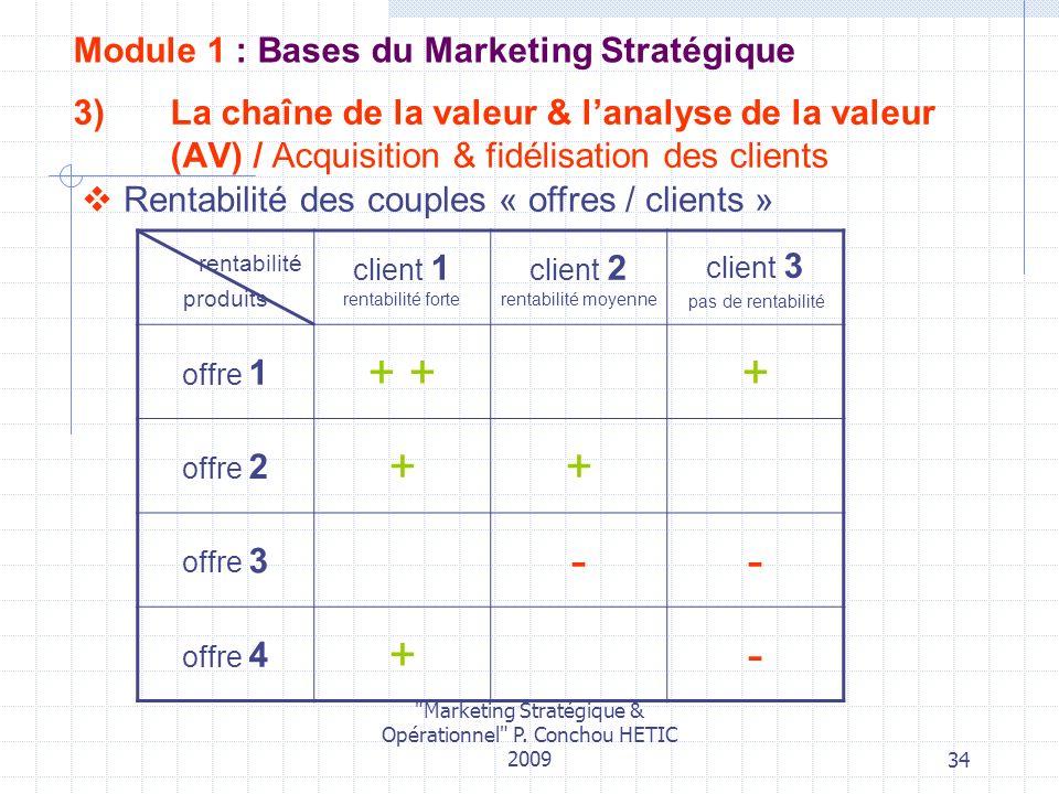 + + + - Module 1 : Bases du Marketing Stratégique
