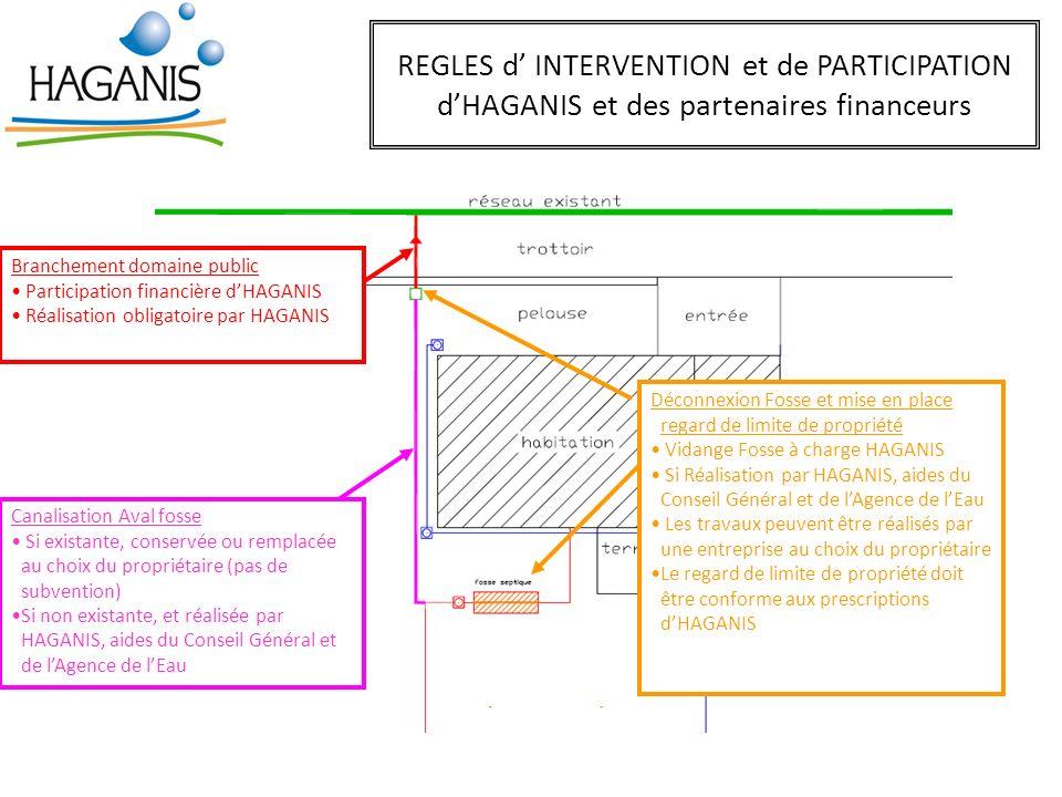 REGLES d' INTERVENTION et de PARTICIPATION d'HAGANIS et des partenaires financeurs