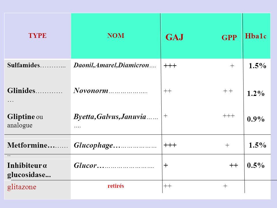 GAJ GPP Hba1c Gliptine ou analogue Byetta,Galvus,Januvia………. +++ +