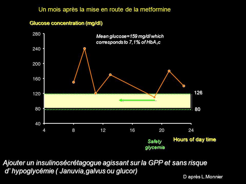 Ajouter un insulinosécrétagogue agissant sur la GPP et sans risque