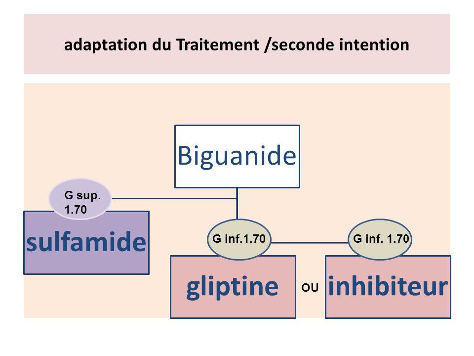 adaptation du Traitement /seconde intention