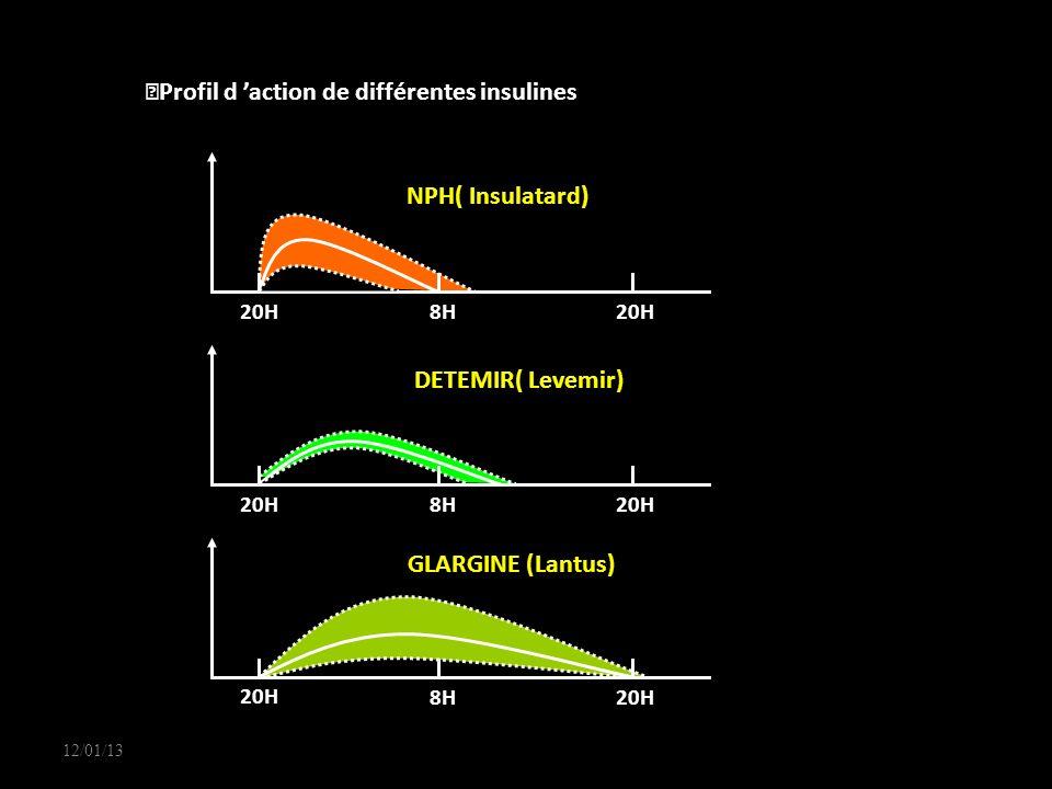 Profil d 'action de différentes insulines