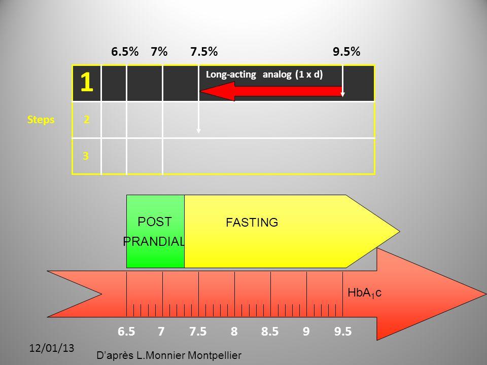 1 6.5 7 7.5 8 8.5 9 9.5 9.5% 7.5% 7% 6.5% POST PRANDIAL HbA1c FASTING