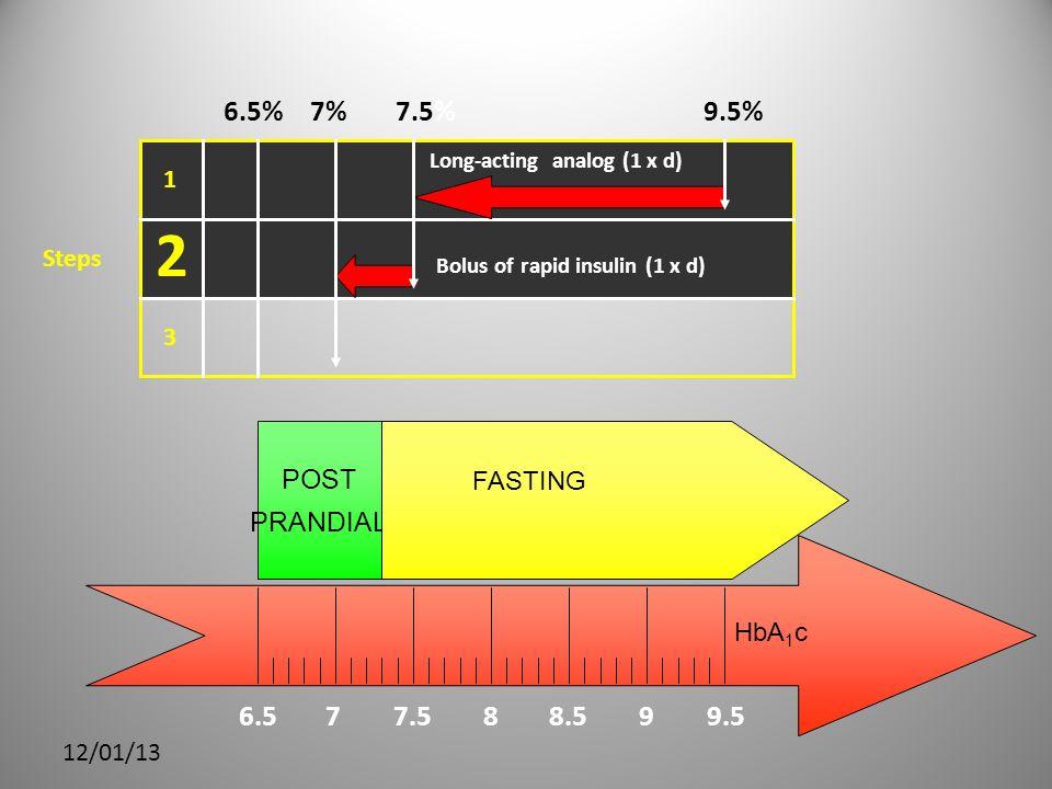 2 6.5 7 7.5 8 8.5 9 9.5 9.5% 7.5% 7% 6.5% POST PRANDIAL 1 Steps 3