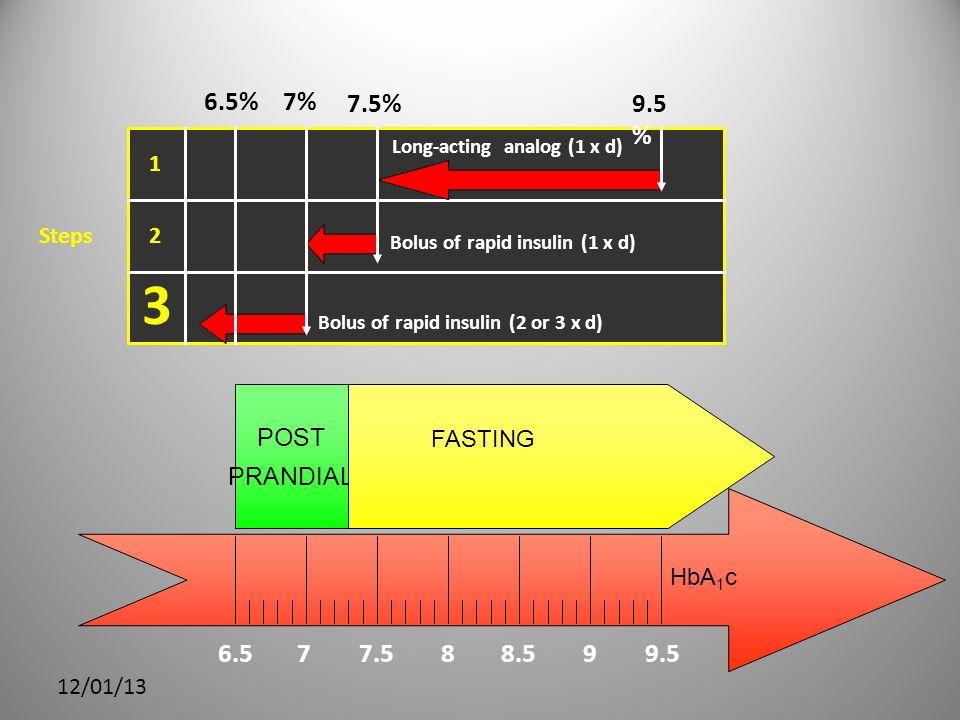 3 6.5 7 7.5 8 8.5 9 9.5 9.5% 7% 7.5% 6.5% POST PRANDIAL HbA1c FASTING