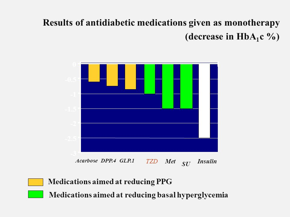 Results of antidiabetic medications given as monotherapy