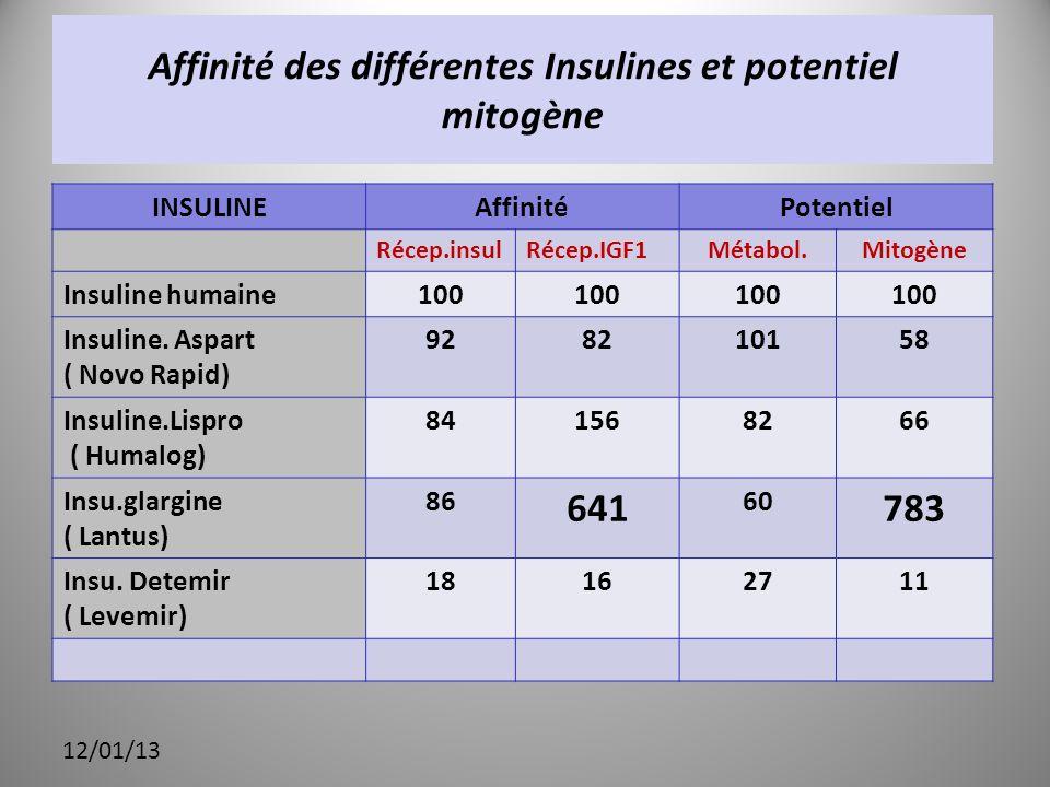 Affinité des différentes Insulines et potentiel mitogène