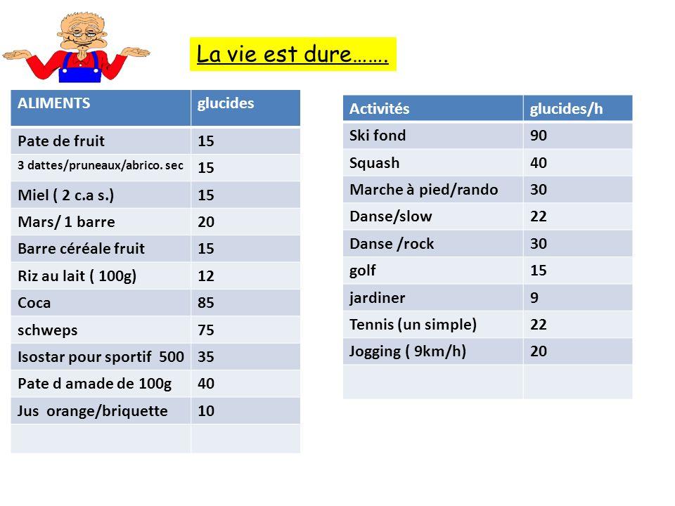La vie est dure……. ALIMENTS glucides Pate de fruit 15 Miel ( 2 c.a s.)