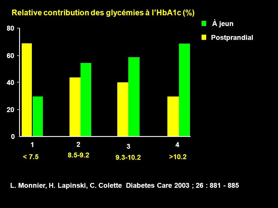 Relative contribution des glycémies à l'HbA1c (%)