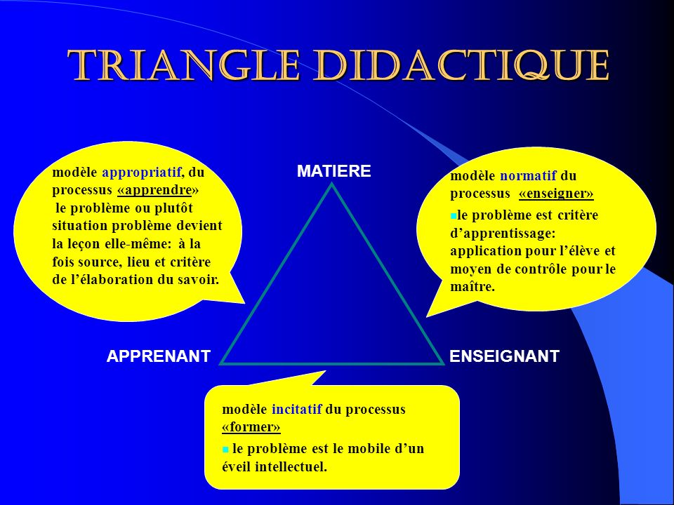 Triangle didactique MATIERE APPRENANT ENSEIGNANT
