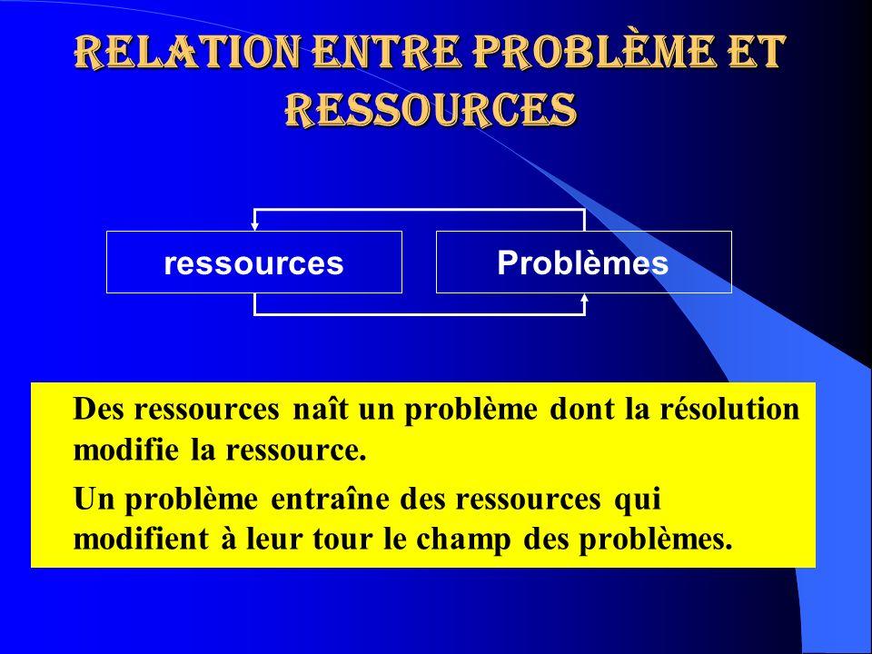 Relation entre problème et ressources