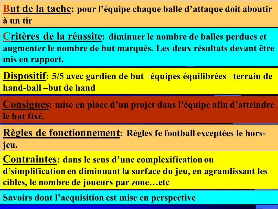 Règles de fonctionnement: Règles fe football exceptées le hors-jeu.