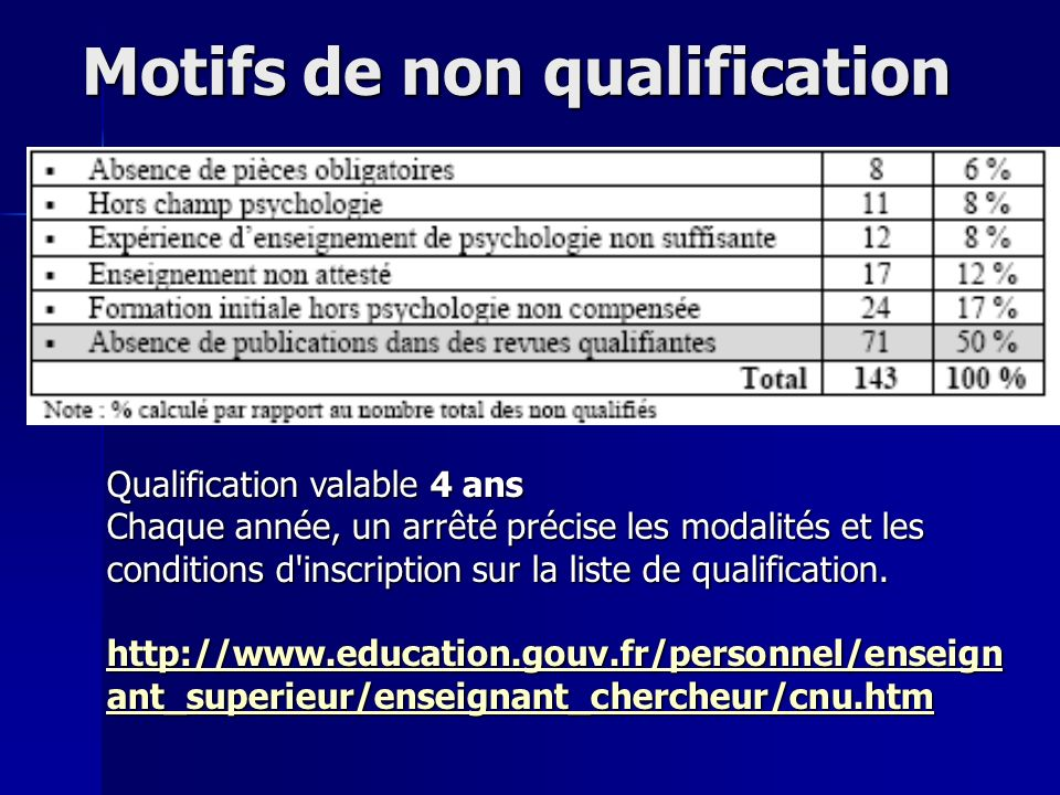 Motifs de non qualification