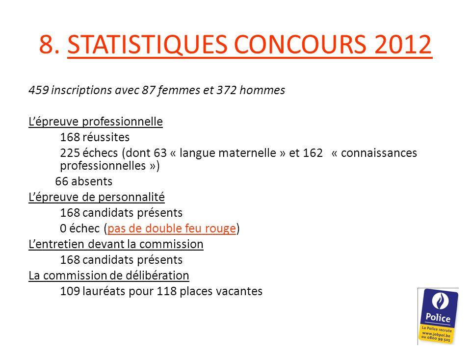 8. STATISTIQUES CONCOURS 2012