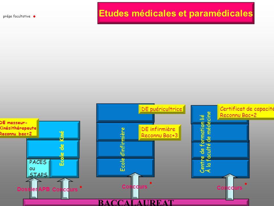 Etudes médicales et paramédicales