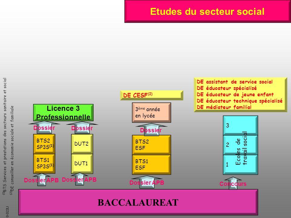 Etudes du secteur social