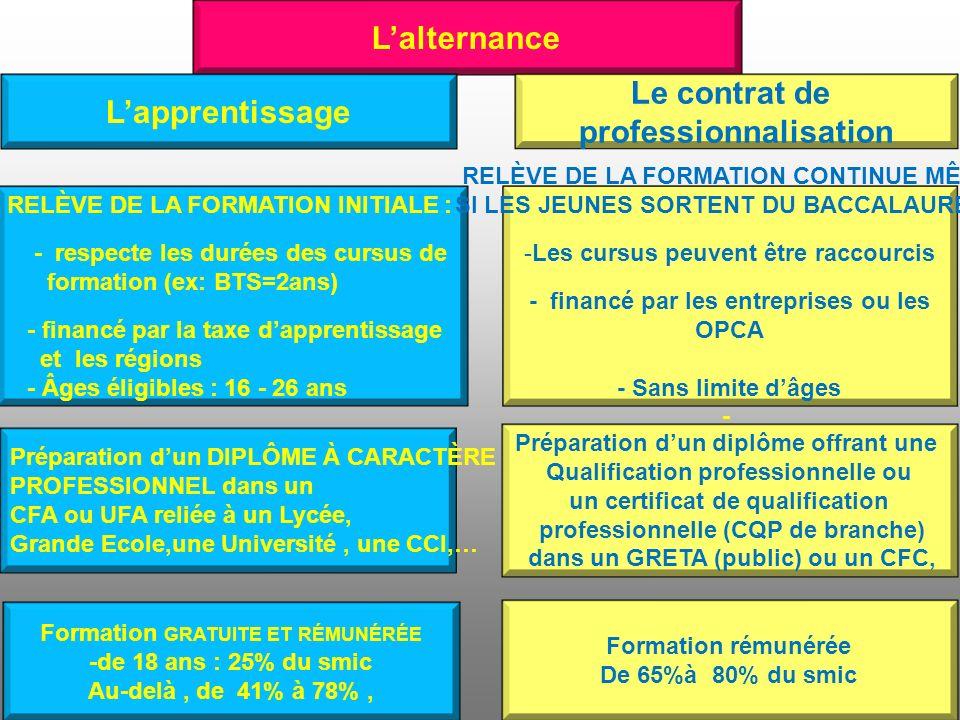 L'alternance L'apprentissage Le contrat de professionnalisation
