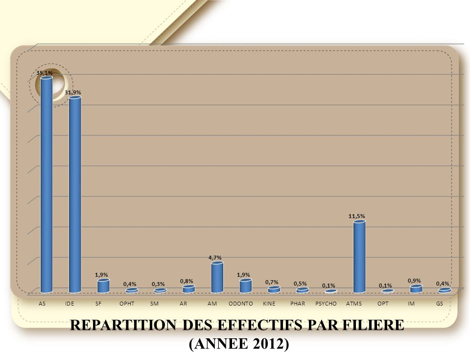 REPARTITION DES EFFECTIFS PAR FILIERE (ANNEE 2012)