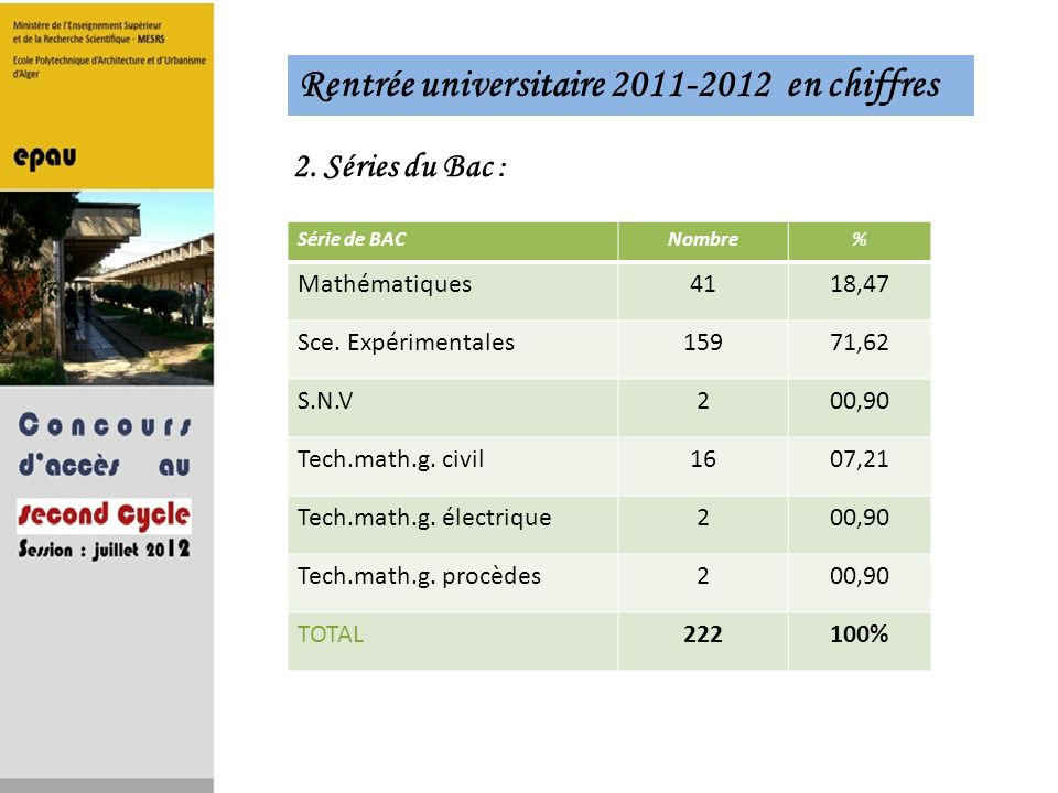 Rentrée universitaire 2011-2012 en chiffres