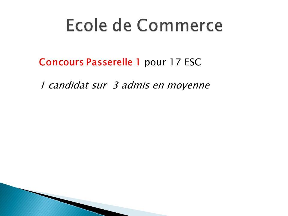 Ecole de Commerce Concours Passerelle 1 pour 17 ESC
