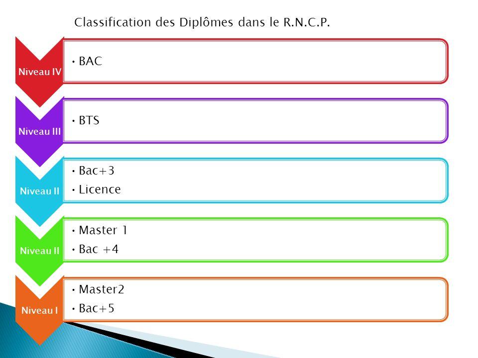 Classification des Diplômes dans le R.N.C.P.