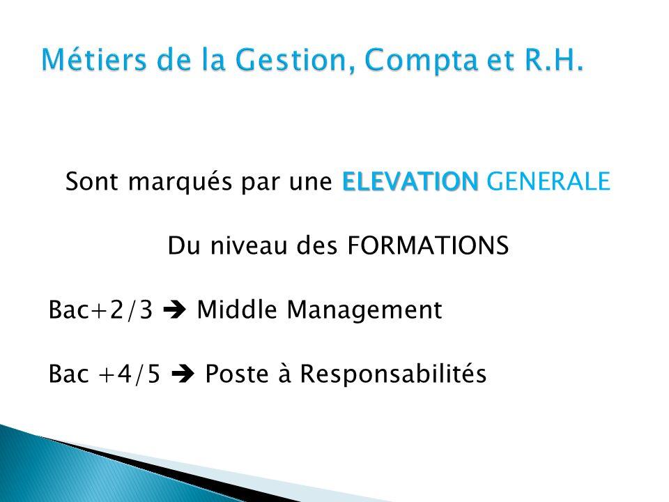Métiers de la Gestion, Compta et R.H.