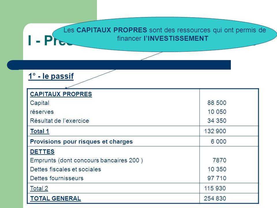 I - Présentation du bilan comptable