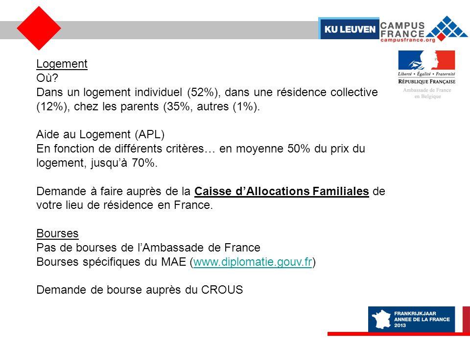 Logement Où Dans un logement individuel (52%), dans une résidence collective (12%), chez les parents (35%, autres (1%).