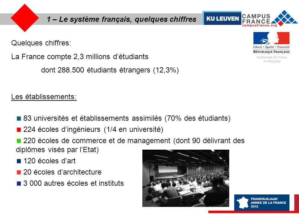 1 – Le système français, quelques chiffres