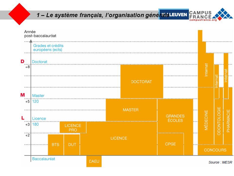 1 – Le système français, l'organisation générale