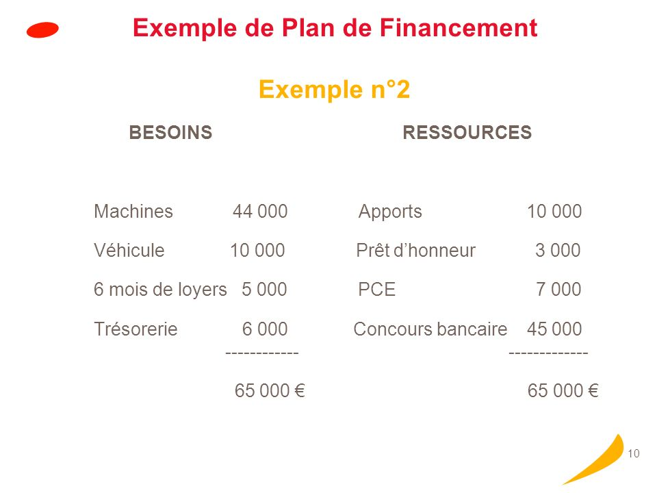 Instruction du PCE Soit directement par la Banque qui instruit et décide le dossier grâce à l'application :