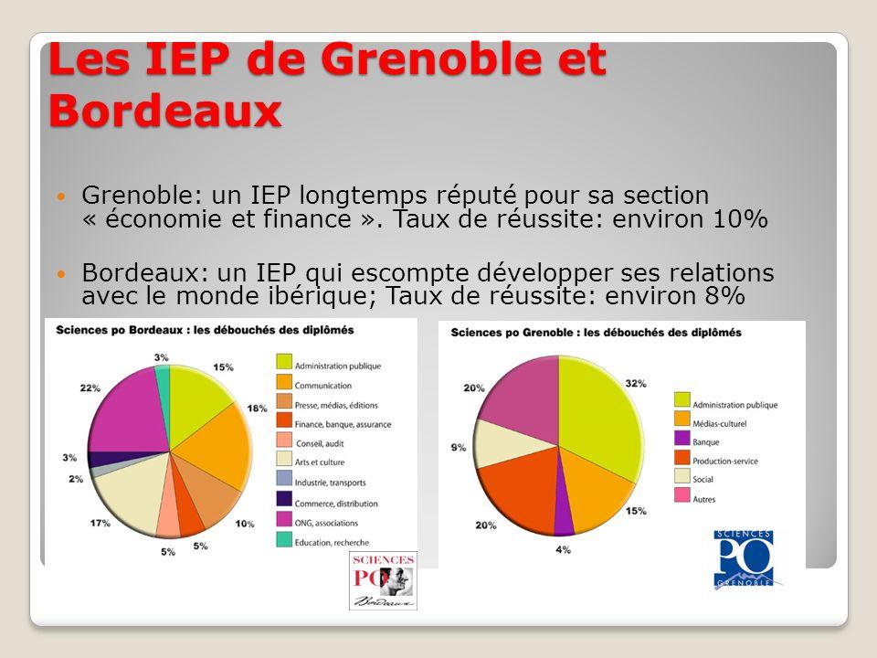 Les IEP de Grenoble et Bordeaux