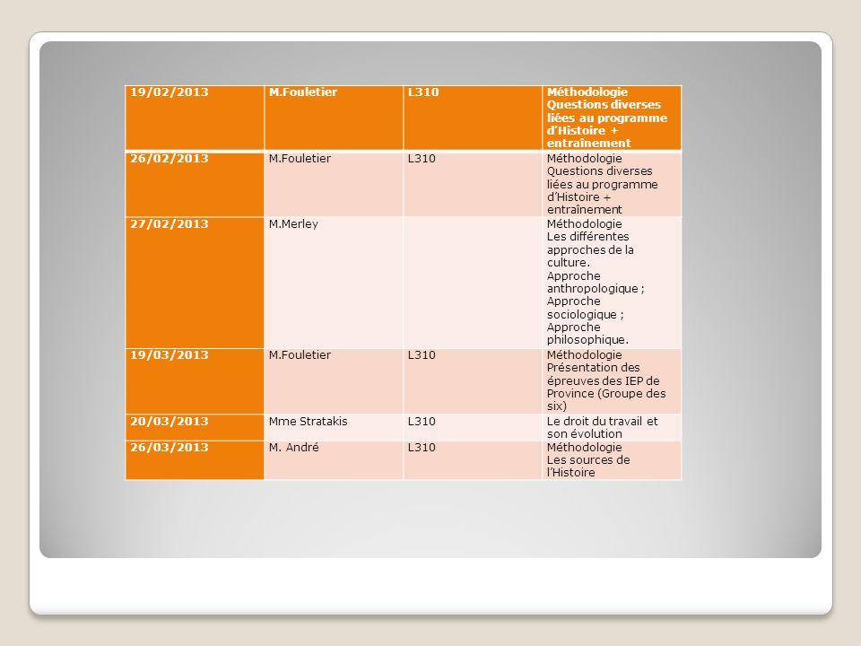19/02/2013 M.Fouletier. L310. Méthodologie. Questions diverses liées au programme d'Histoire + entraînement.