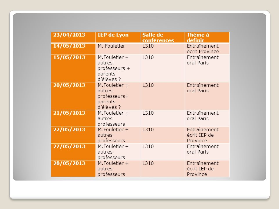 23/04/2013 IEP de Lyon. Salle de conférences. Thème à définir. 14/05/2013. M. Fouletier. L310.