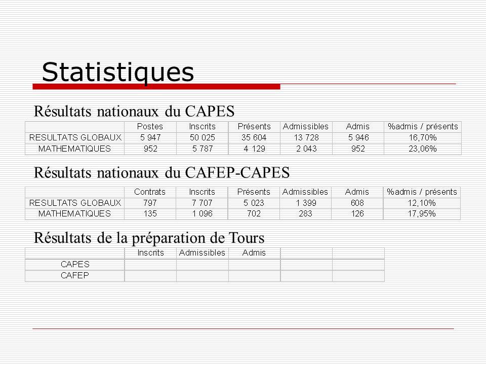 Statistiques Résultats nationaux du CAPES