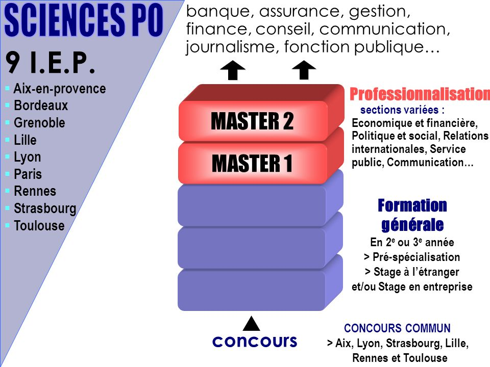 9 I.E.P. SCIENCES PO MASTER 2 MASTER 1 concours