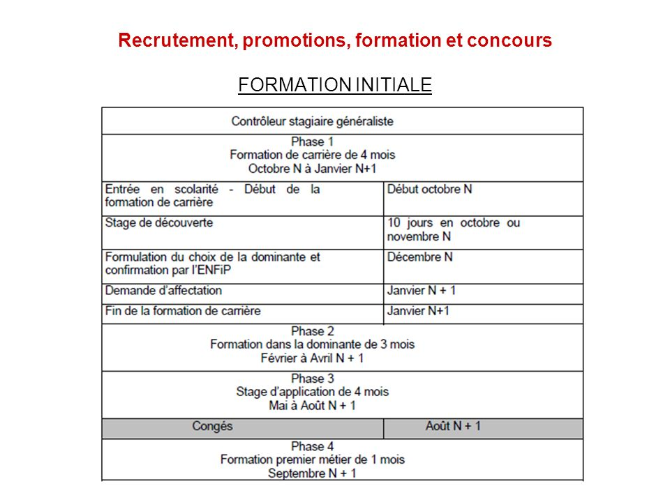 Recrutement, promotions, formation et concours FORMATION INITIALE