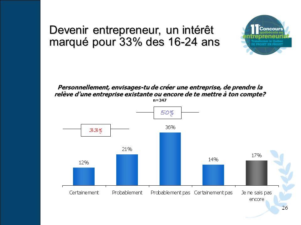 Devenir entrepreneur, un intérêt marqué pour 33% des 16-24 ans